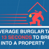 The average burglar takes 13 seconds to break into a property