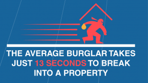The average burglar takes 13 seconds to break into a property
