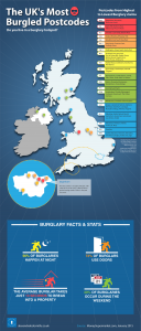 The UK's Most Burgled Postcodes 2014
