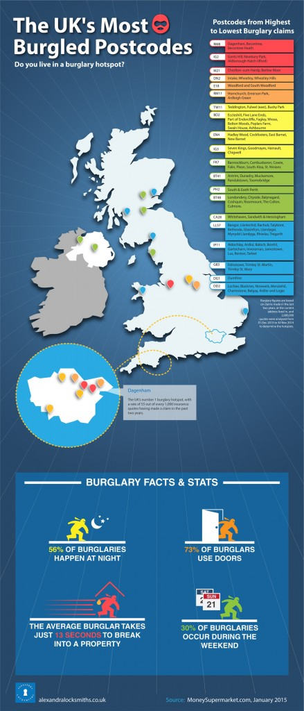 The UK's Most Burgled Postcodes 2014
